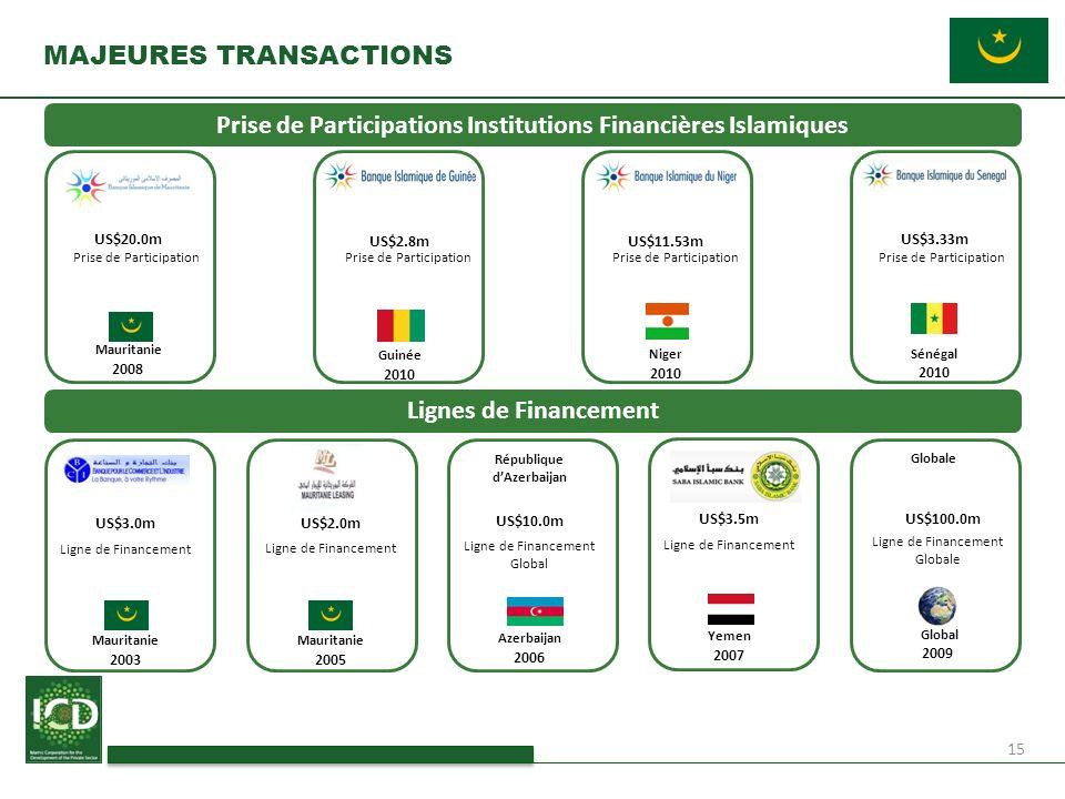 15 MAJEURES TRANSACTIONS Prise de Participations Institutions Financières Islamiques Lignes de Financement 2008 US$20.0m Mauritanie Prise de Participa