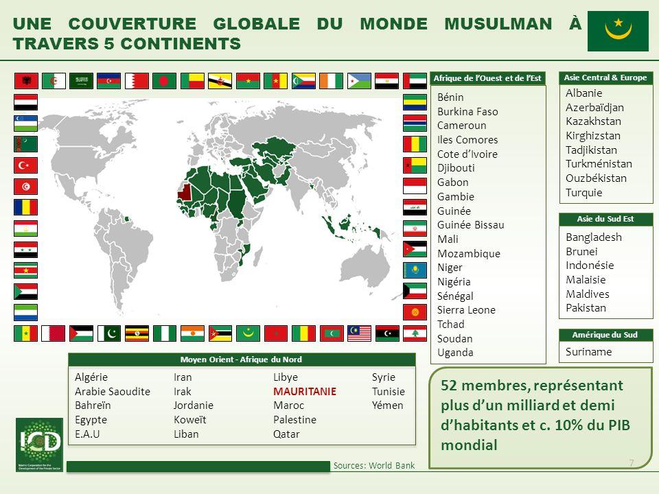 7 UNE COUVERTURE GLOBALE DU MONDE MUSULMAN À TRAVERS 5 CONTINENTS Sources: World Bank Algérie Arabie Saoudite Bahreïn Egypte E.A.U Moyen Orient - Afri