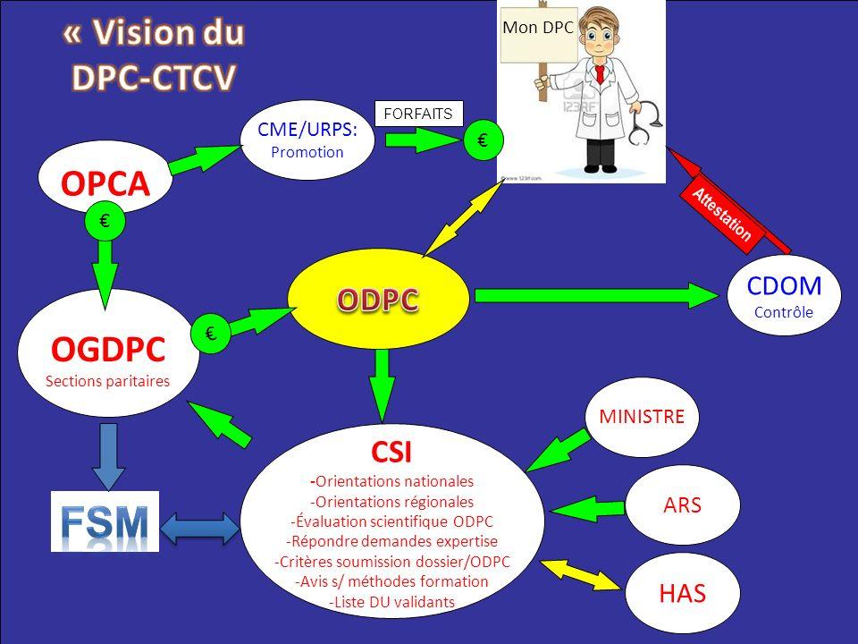 HAS OGDPC Sections paritaires MINISTRE ARS OPCA Mon DPC FORFAITS CME/URPS: Promotion Attestation CDOM Contrôle CSI -Orientations nationales -Orientati