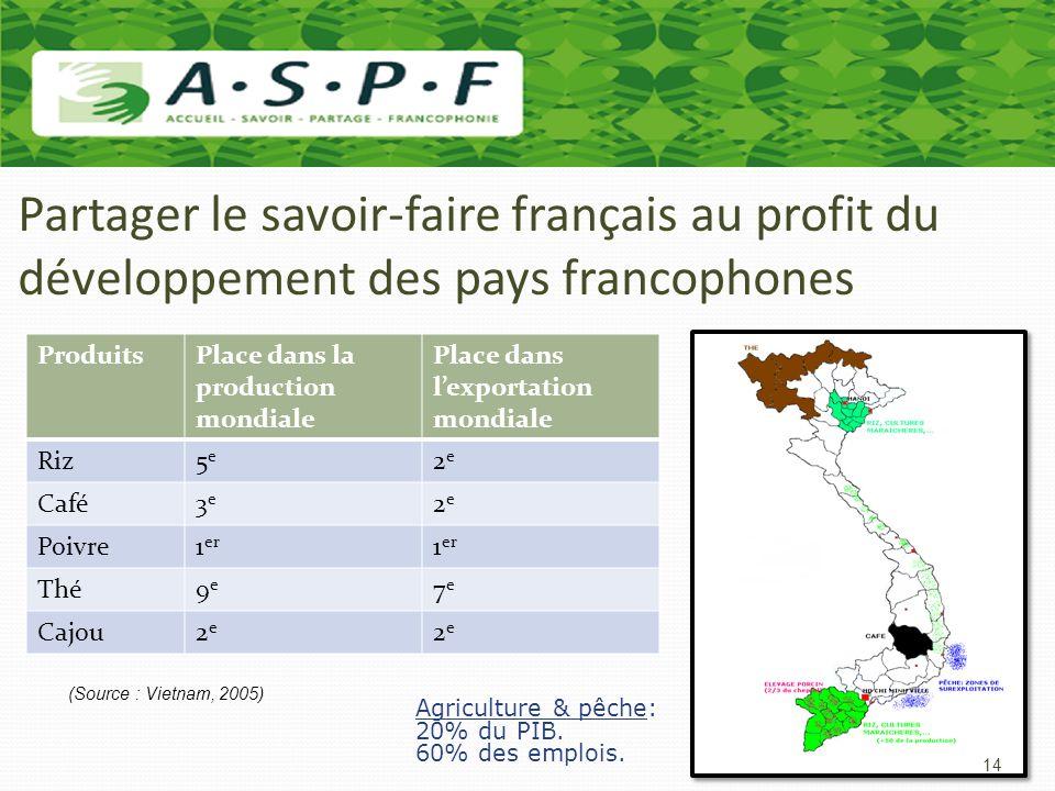 Partager le savoir-faire français au profit du développement des pays francophones Agriculture & pêche: 20% du PIB. 60% des emplois. ProduitsPlace dan
