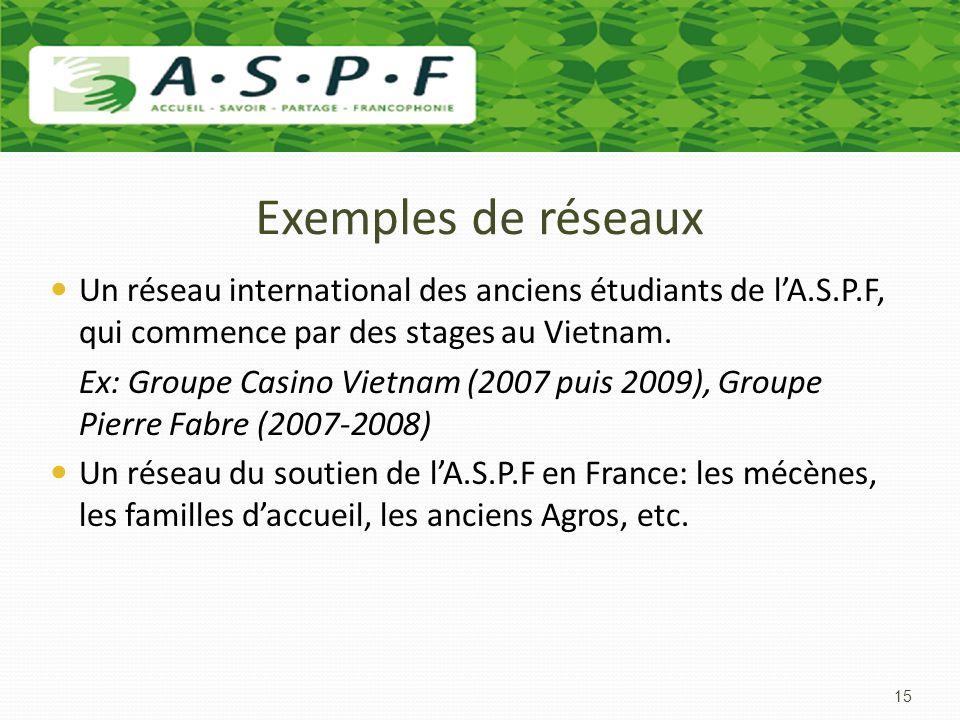 Exemples de réseaux Un réseau international des anciens étudiants de lA.S.P.F, qui commence par des stages au Vietnam. Ex: Groupe Casino Vietnam (2007