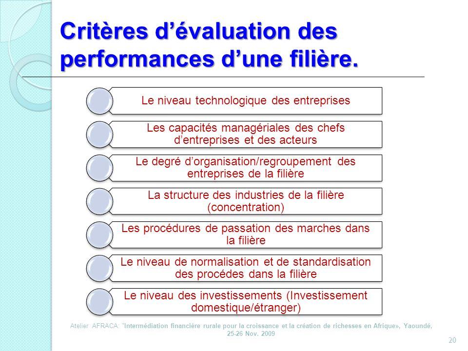 Critères dévaluation des performances dune filière. 20 Le niveau technologique des entreprises Les capacités managériales des chefs dentreprises et de