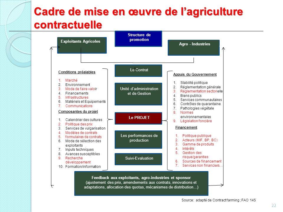 Cadre de mise en œuvre de lagriculture contractuelle 22 Exploitants Agricoles Structure de promotion Agro - Industries Le Contrat Unité dadministratio