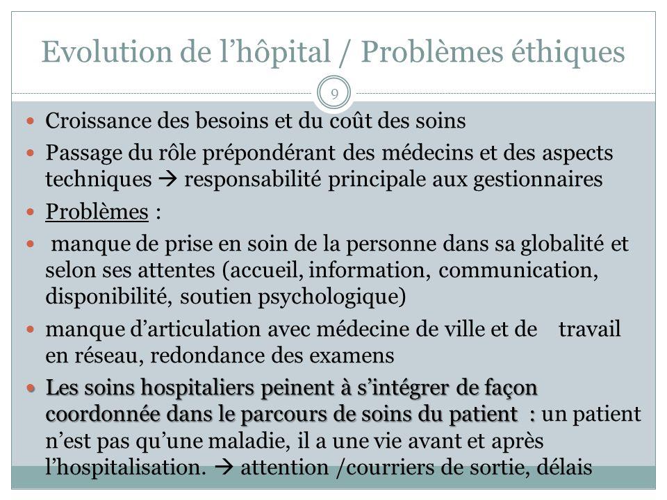 Evolution de lhôpital / Problèmes éthiques Croissance des besoins et du coût des soins Passage du rôle prépondérant des médecins et des aspects techni