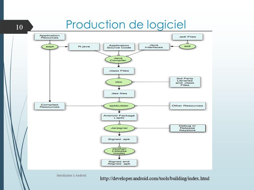 Production de logiciel Introduction à Android 10 http://developer.android.com/tools/building/index.html