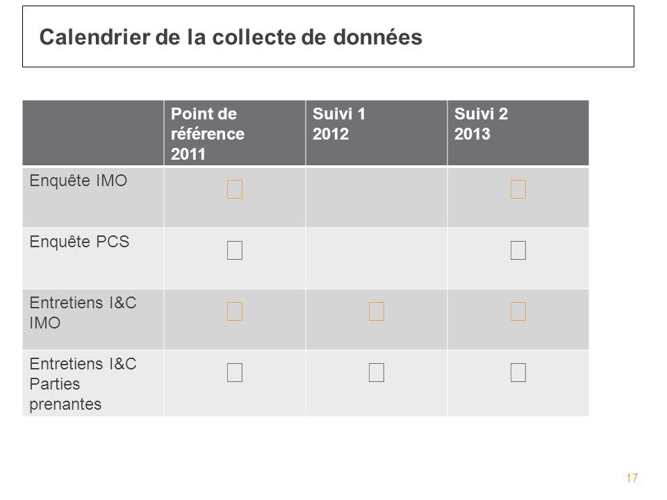 17 Calendrier de la collecte de données Point de référence 2011 Suivi 1 2012 Suivi 2 2013 Enquête IMO Enquête PCS Entretiens I&C IMO Entretiens I&C Parties prenantes