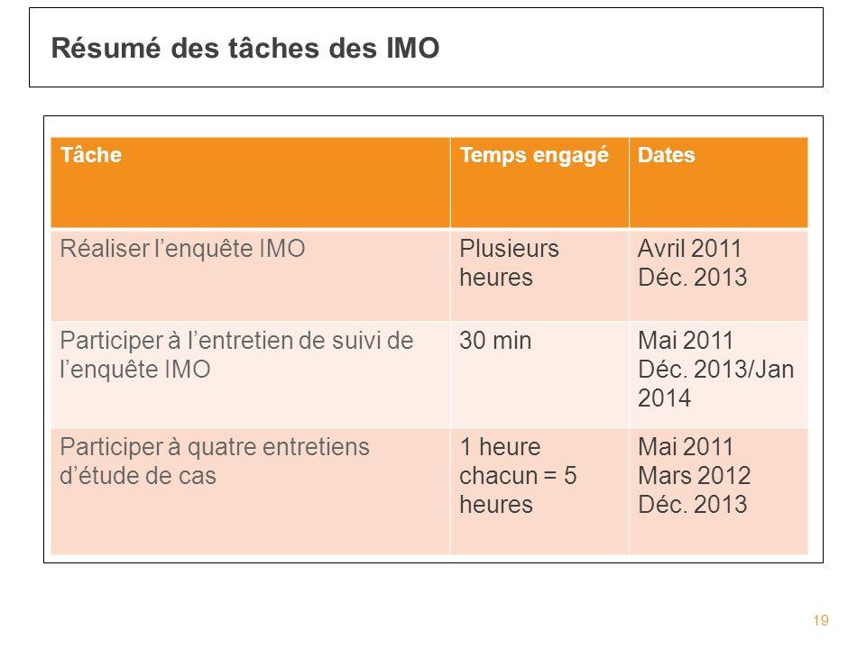 Résumé des tâches des IMO 19 TâcheTemps engagéDates Réaliser lenquête IMOPlusieurs heures Avril 2011 Déc.