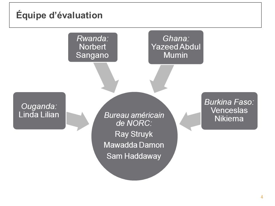 Bureau américain de NORC: Ray Struyk Mawadda Damon Sam Haddaway Ouganda: Linda Lilian Rwanda: Norbert Sangano Ghana: Yazeed Abdul Mumin Burkina Faso: Venceslas Nikiema 4 Équipe dévaluation