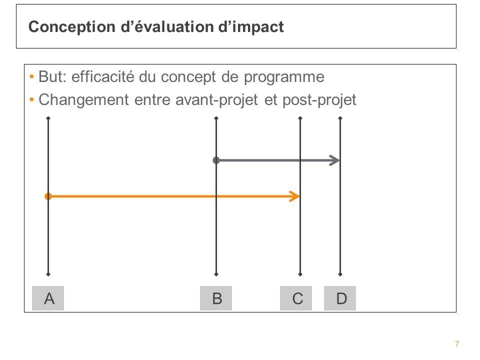But: efficacité du concept de programme Changement entre avant-projet et post-projet Conception dévaluation dimpact 7 ABDC