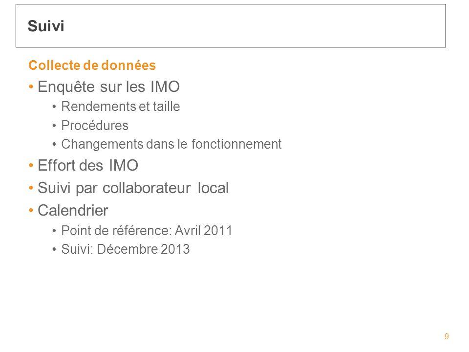Collecte de données Enquête sur les IMO Rendements et taille Procédures Changements dans le fonctionnement Effort des IMO Suivi par collaborateur local Calendrier Point de référence: Avril 2011 Suivi: Décembre 2013 Suivi 9