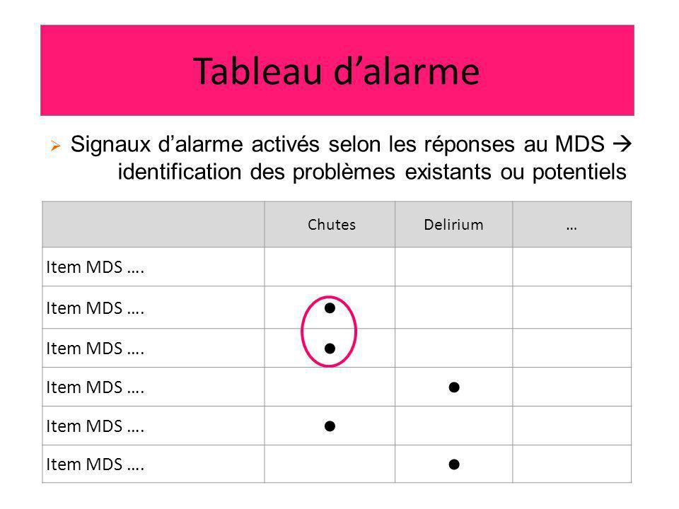 Tableau dalarme Signaux dalarme activés selon les réponses au MDS identification des problèmes existants ou potentiels ChutesDelirium… Item MDS ….