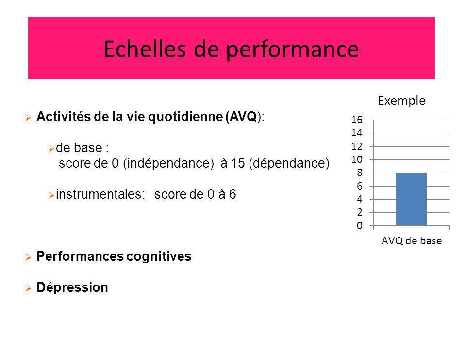 Echelles de performance Activités de la vie quotidienne (AVQ): de base : score de 0 (indépendance) à 15 (dépendance) instrumentales: score de 0 à 6 Performances cognitives Dépression