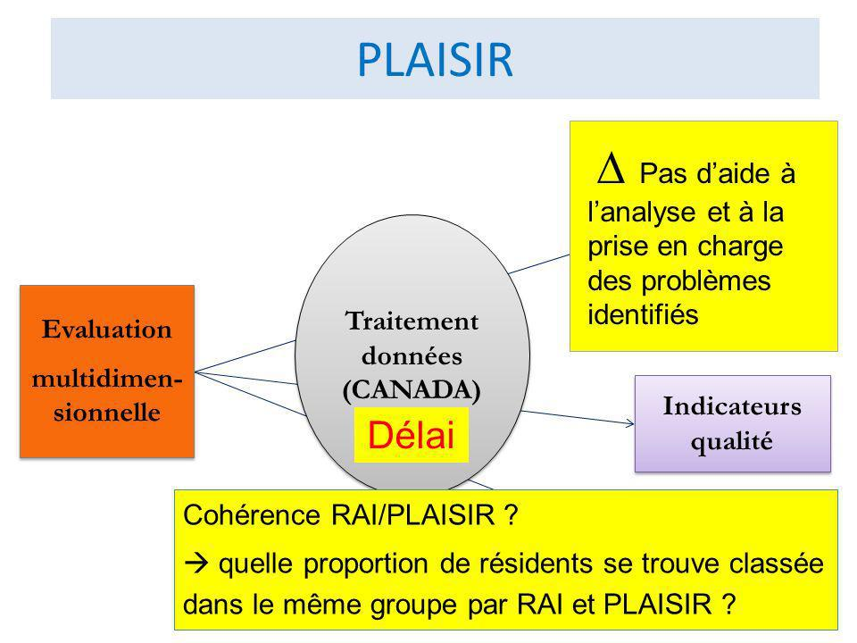PLAISIR Profil bio- psycho-social SOINS REQUIS Profil bio- psycho-social SOINS REQUIS Groupes iso- ressources Indicateurs qualité Evaluation multidimen- sionnelle Evaluation multidimen- sionnelle Traitement données (CANADA) Traitement données (CANADA) Délai Pas daide à lanalyse et à la prise en charge des problèmes identifiés Cohérence RAI/PLAISIR .