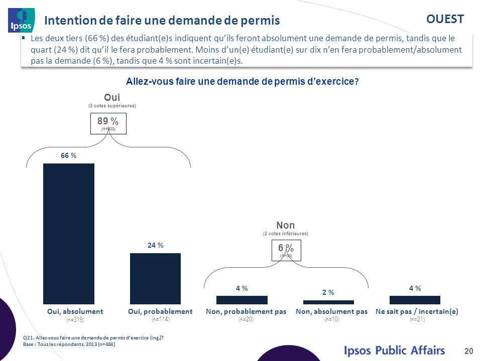 OUEST Intention de faire une demande de permis Les deux tiers (66 %) des étudiant(e)s indiquent quils feront absolument une demande de permis, tandis que le quart (24 %) dit quil le fera probablement.