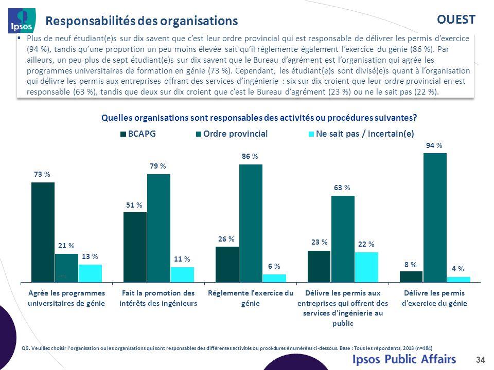 OUEST Responsabilités des organisations Plus de neuf étudiant(e)s sur dix savent que cest leur ordre provincial qui est responsable de délivrer les permis dexercice (94 %), tandis quune proportion un peu moins élevée sait quil réglemente également lexercice du génie (86 %).