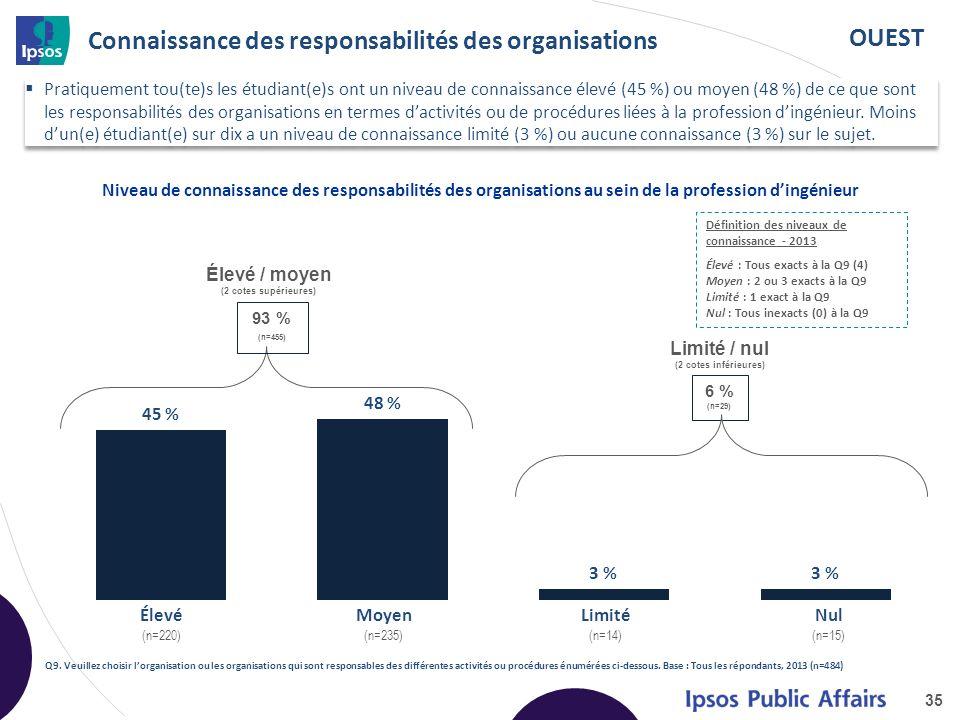 OUEST Connaissance des responsabilités des organisations 35 Niveau de connaissance des responsabilités des organisations au sein de la profession dingénieur Q9.