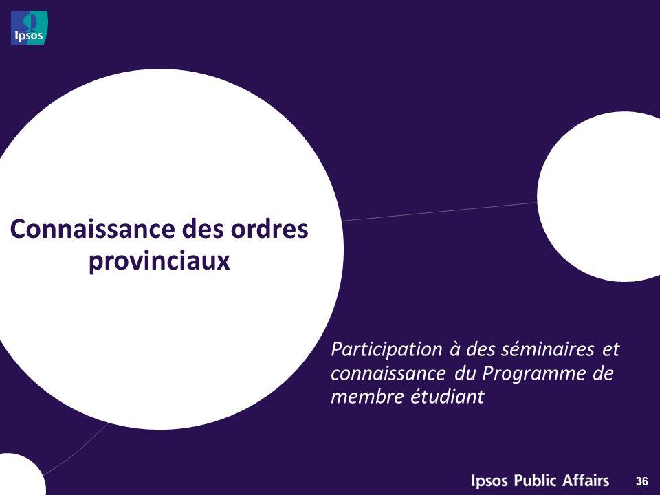 Connaissance des ordres provinciaux 36 Participation à des séminaires et connaissance du Programme de membre étudiant