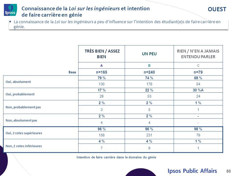 OUEST Connaissance de la Loi sur les ingénieurs et intention de faire carrière en génie TRÈS BIEN / ASSEZ BIEN UN PEU RIEN / NEN A JAMAIS ENTENDU PARLER ABC Base n=165n=240n=79 Oui, absolument 79 %74 %68 % 13017854 Oui, probablement 17 %22 %30 %A 285324 Non, probablement pas 2 % 1 % 351 Non, absolument pas 2 % - 44- Oui, 2 cotes supérieures 96 % 98 % 15823178 Non, 2 cotes inférieures 4 % 1 % 791 50 Intention de faire carrière dans le domaine du génie La connaissance de la Loi sur les ingénieurs a peu dinfluence sur lintention des étudiant(e)s de faire carrière en génie.