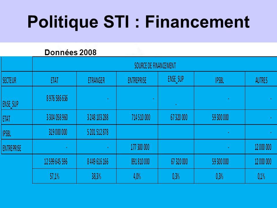 Politique STI : Financement Données 2008