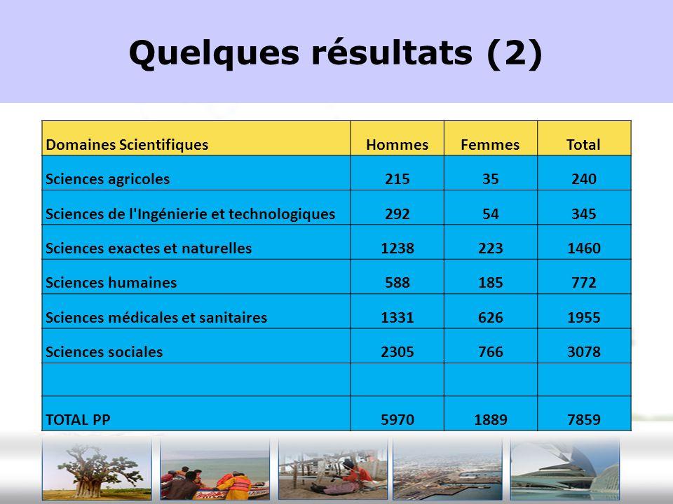 Quelques résultats (2) Domaines ScientifiquesHommesFemmesTotal Sciences agricoles21535240 Sciences de l'Ingénierie et technologiques29254345 Sciences
