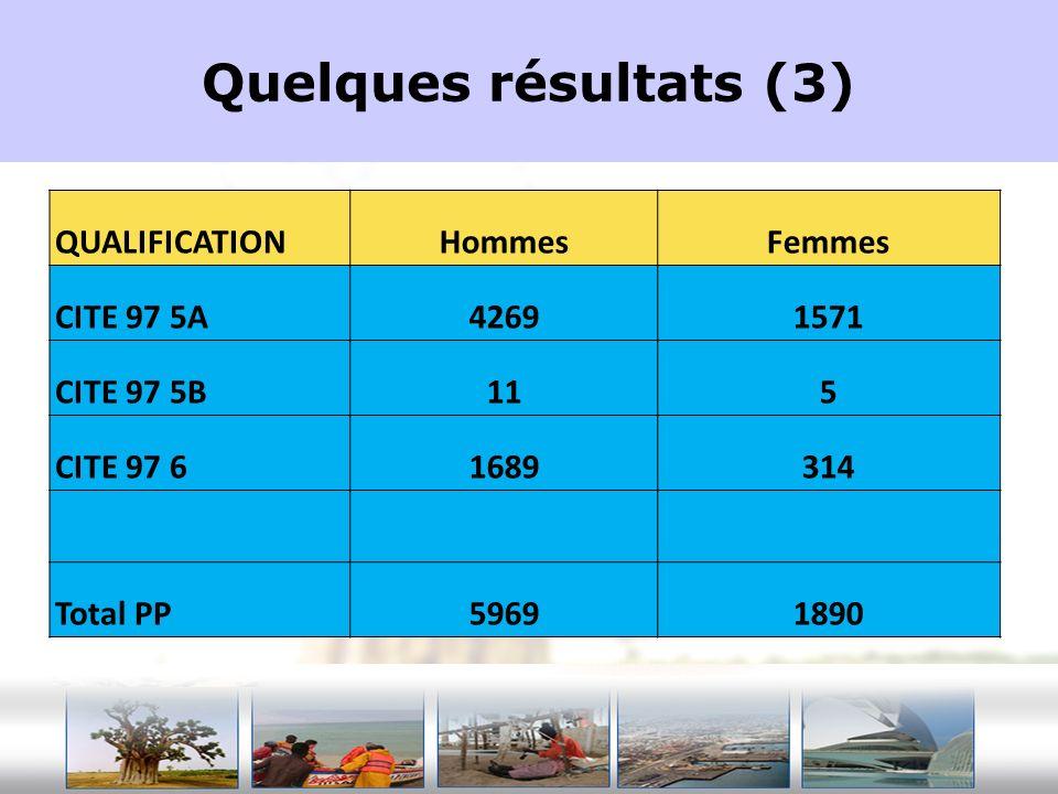 Quelques résultats (3) QUALIFICATIONHommesFemmes CITE 97 5A42691571 CITE 97 5B115 CITE 97 61689314 Total PP59691890