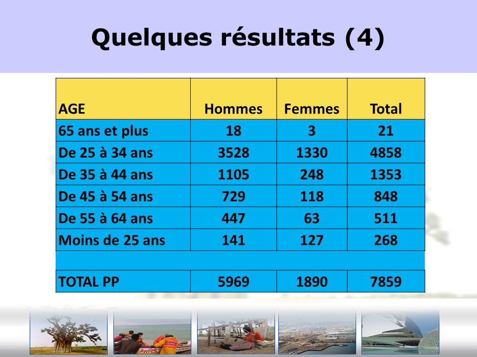 Quelques résultats (4) AGEHommesFemmesTotal 65 ans et plus18321 De 25 à 34 ans352813304858 De 35 à 44 ans11052481353 De 45 à 54 ans729118848 De 55 à 6