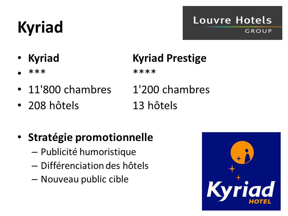 Kyriad Kyriad Kyriad Prestige ******* 11 800 chambres 1 200 chambres 208 hôtels 13 hôtels Stratégie promotionnelle – Publicité humoristique – Différenciation des hôtels – Nouveau public cible