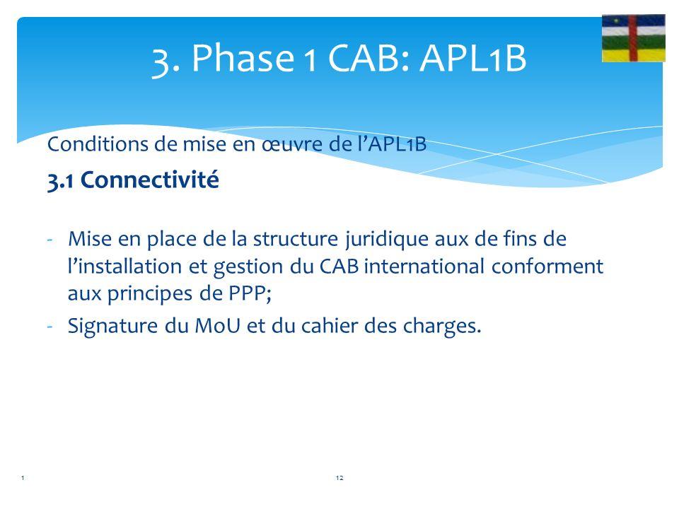 Conditions de mise en œuvre de lAPL1B 3.1 Connectivité -Mise en place de la structure juridique aux de fins de linstallation et gestion du CAB international conforment aux principes de PPP; -Signature du MoU et du cahier des charges.