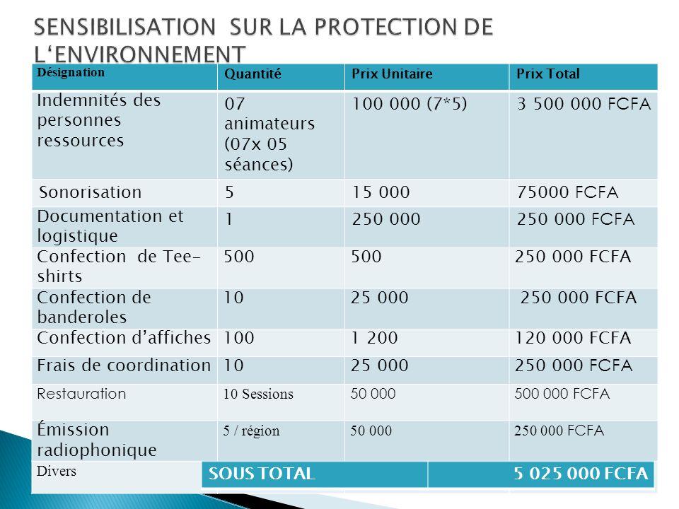Désignation QuantitéPrix UnitairePrix Total Indemnités des personnes ressources 07 animateurs (07x 05 séances) 100 000 (7*5)3 500 000 FCFA Sonorisatio