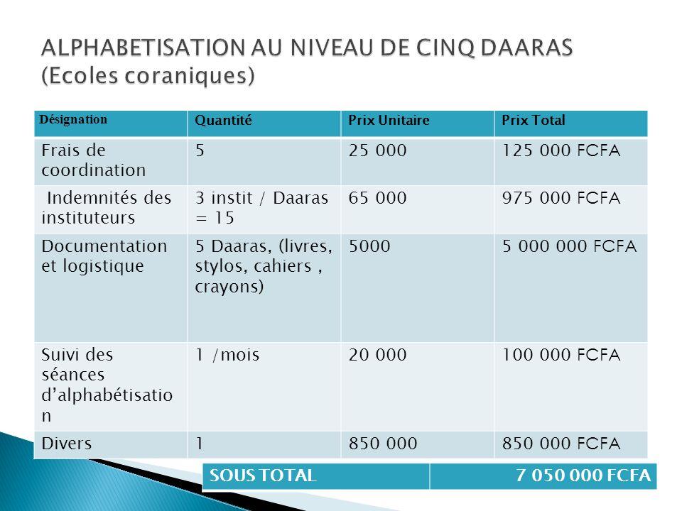 Désignation QuantitéPrix UnitairePrix Total Frais de coordination 525 000125 000 FCFA Indemnités des instituteurs 3 instit / Daaras = 15 65 000975 000