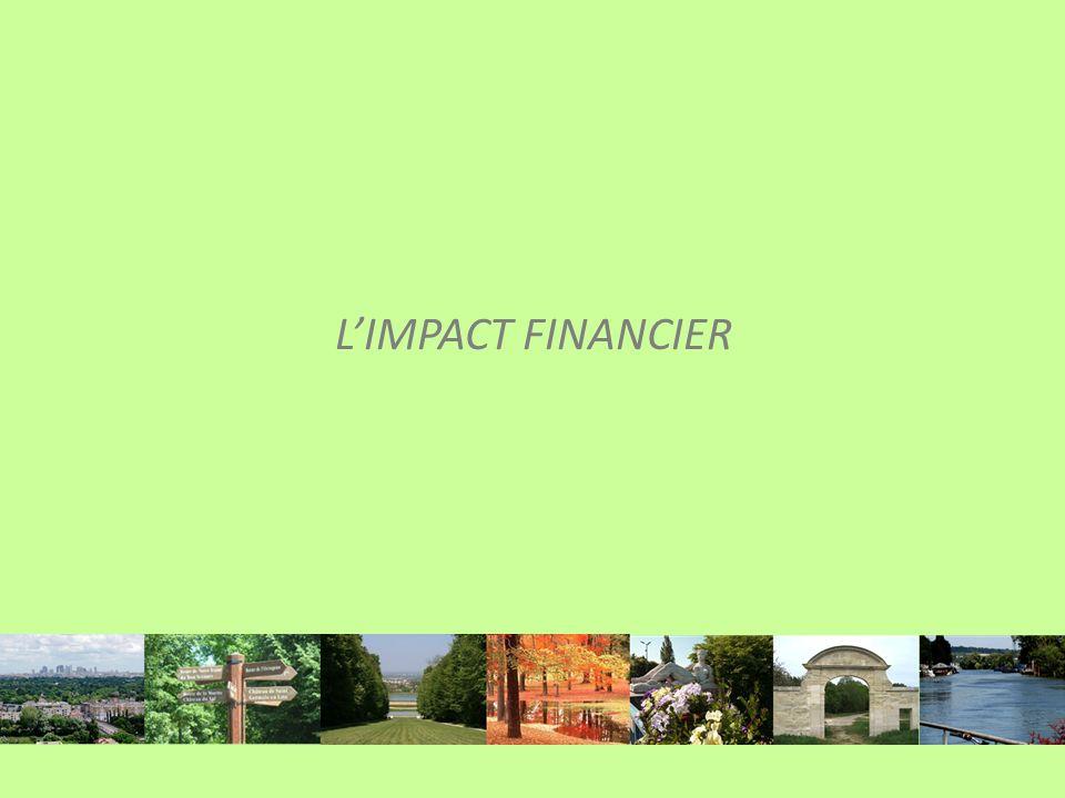 LIMPACT FINANCIER