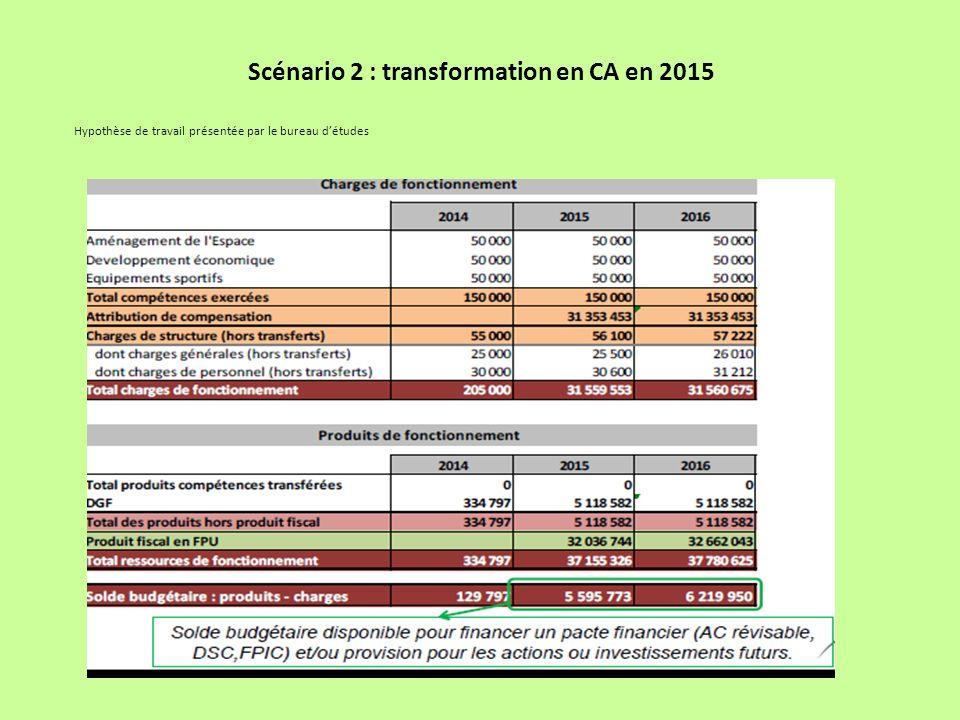 Scénario 2 : transformation en CA en 2015 Hypothèse de travail présentée par le bureau détudes