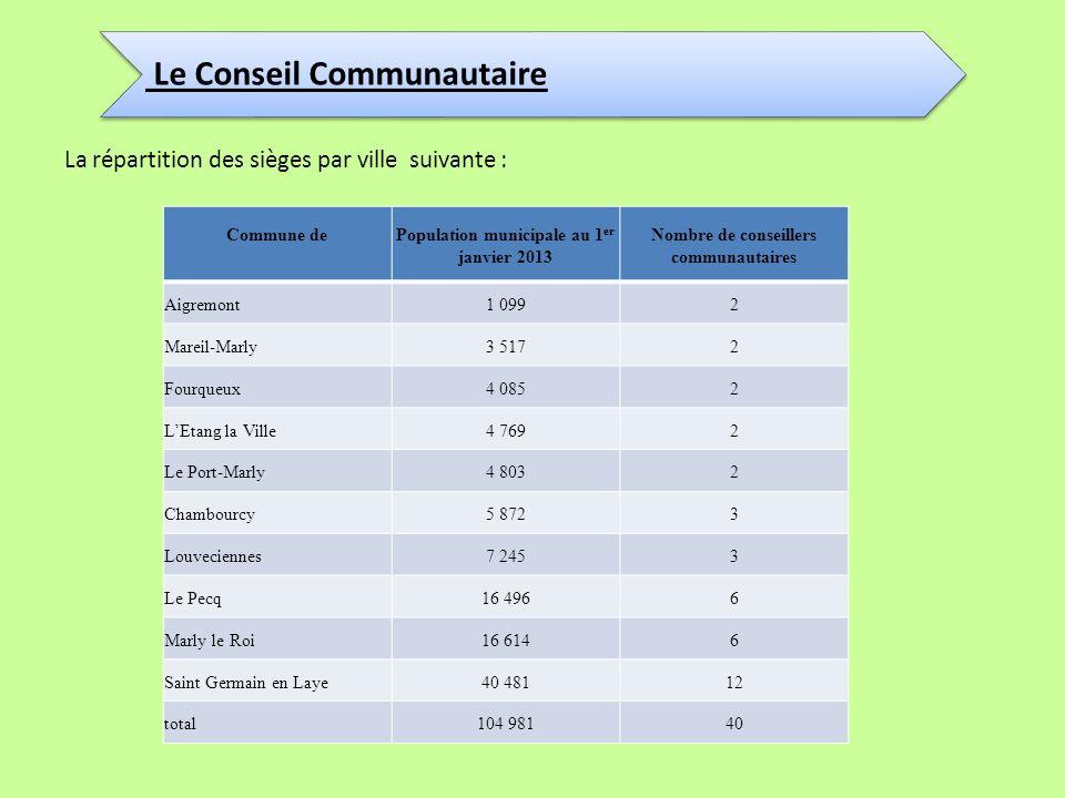 Le Conseil Communautaire La répartition des sièges par ville suivante : Commune dePopulation municipale au 1 er janvier 2013 Nombre de conseillers com