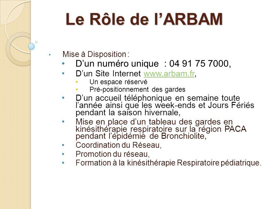 Le Rôle de lARBAM Mise à Disposition : Dun numéro unique : 04 91 75 7000, Dun Site Internet www.arbam.fr,www.arbam.fr Un espace réservé Pré-positionne