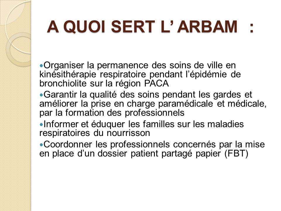 A QUOI SERT L ARBAM : Organiser la permanence des soins de ville en kinésithérapie respiratoire pendant lépidémie de bronchiolite sur la région PACA G