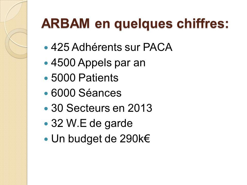 ARBAM en quelques chiffres: 425 Adhérents sur PACA 4500 Appels par an 5000 Patients 6000 Séances 30 Secteurs en 2013 32 W.E de garde Un budget de 290k