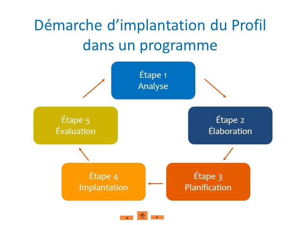 Étape 5 Évaluation Étape 1 Analyse Étape 2 Élaboration Étape 4 Implantation Étape 3 Planification Démarche dimplantation du Profil dans un programme