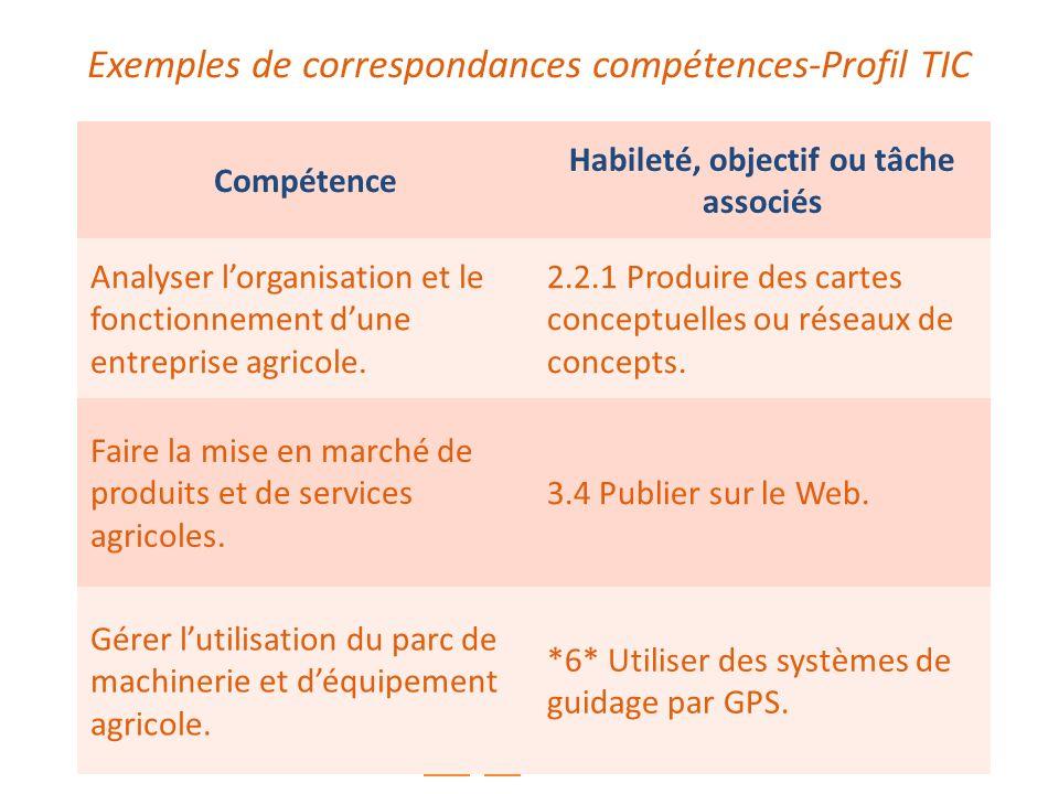 Exemples de correspondances compétences-Profil TIC Compétence Habileté, objectif ou tâche associés Analyser lorganisation et le fonctionnement dune en