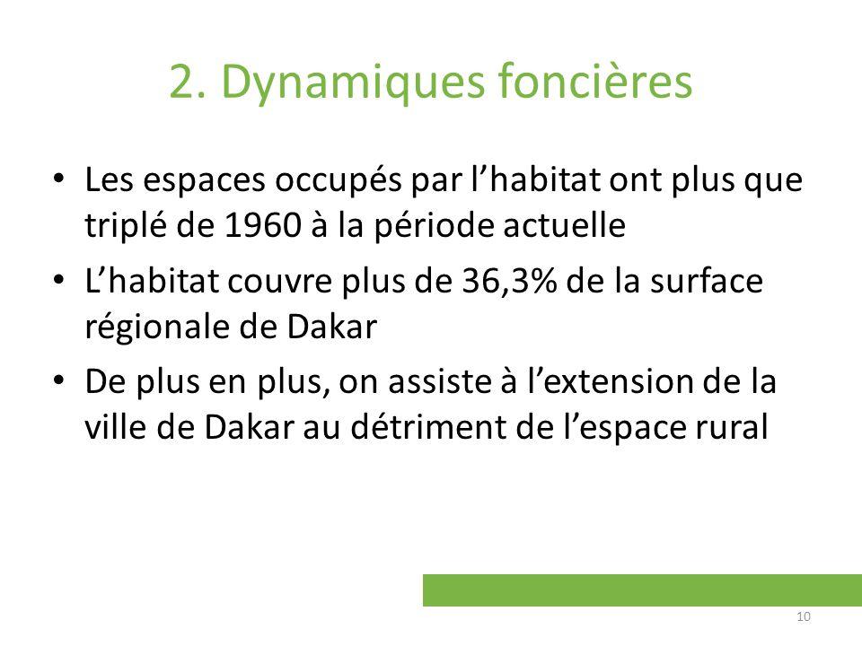 2. Dynamiques foncières Les espaces occupés par lhabitat ont plus que triplé de 1960 à la période actuelle Lhabitat couvre plus de 36,3% de la surface