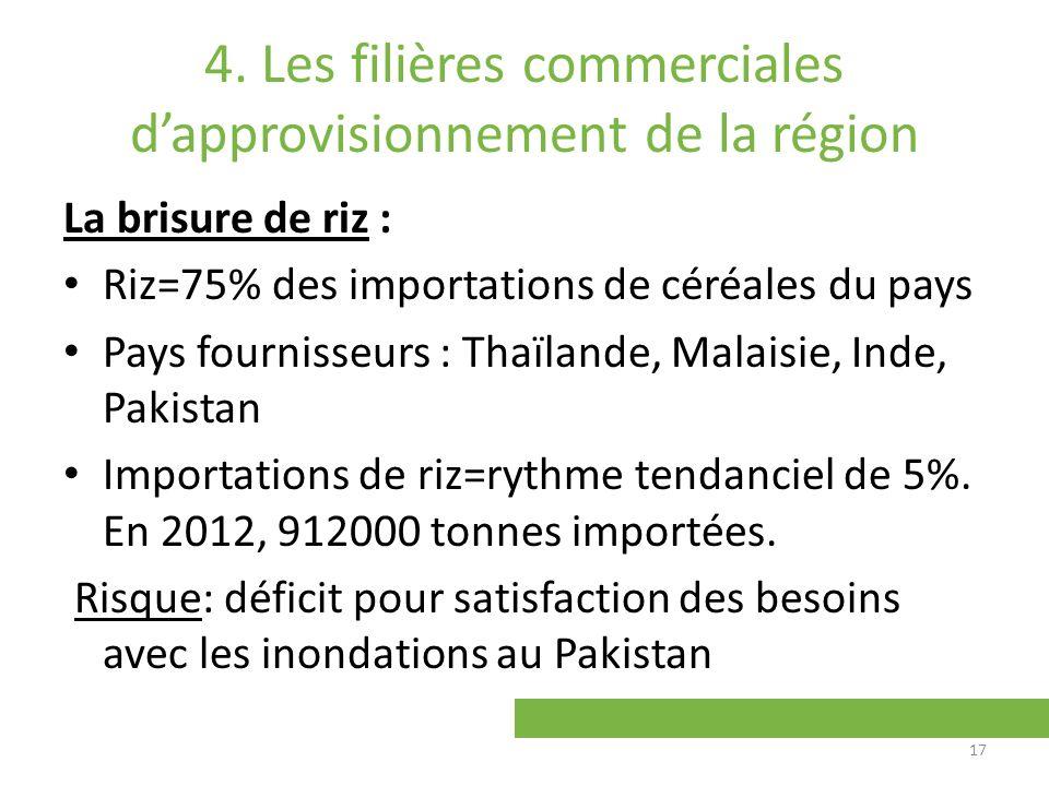 4. Les filières commerciales dapprovisionnement de la région La brisure de riz : Riz=75% des importations de céréales du pays Pays fournisseurs : Thaï