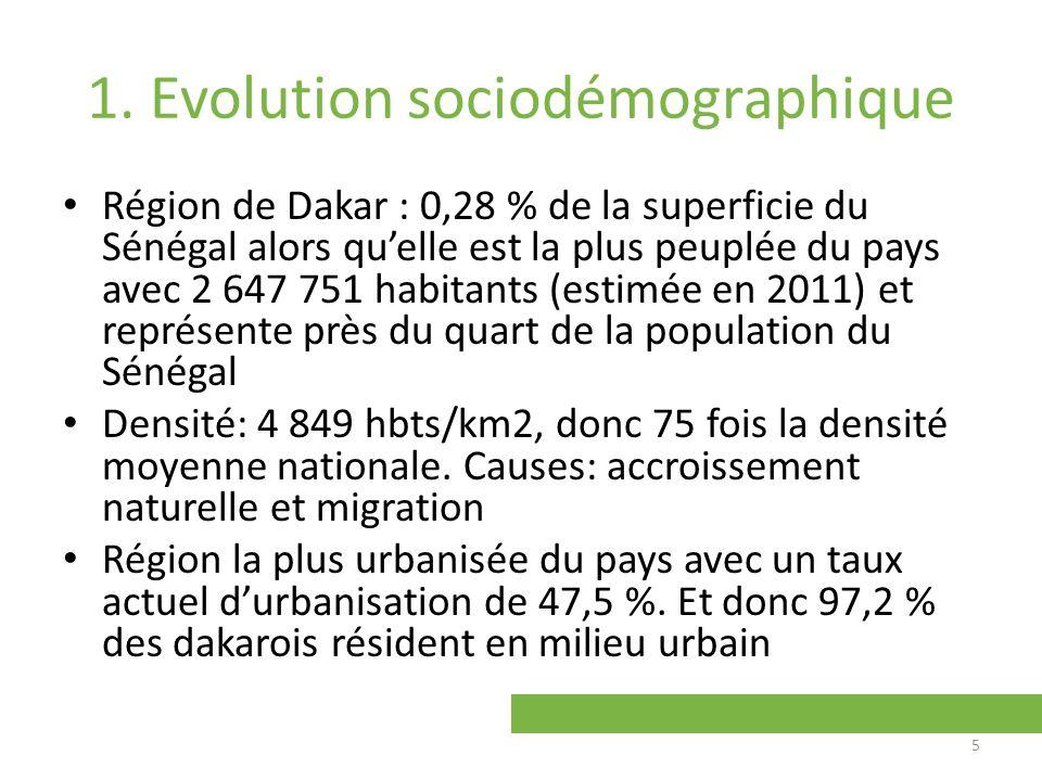1. Evolution sociodémographique Région de Dakar : 0,28 % de la superficie du Sénégal alors quelle est la plus peuplée du pays avec 2 647 751 habitants