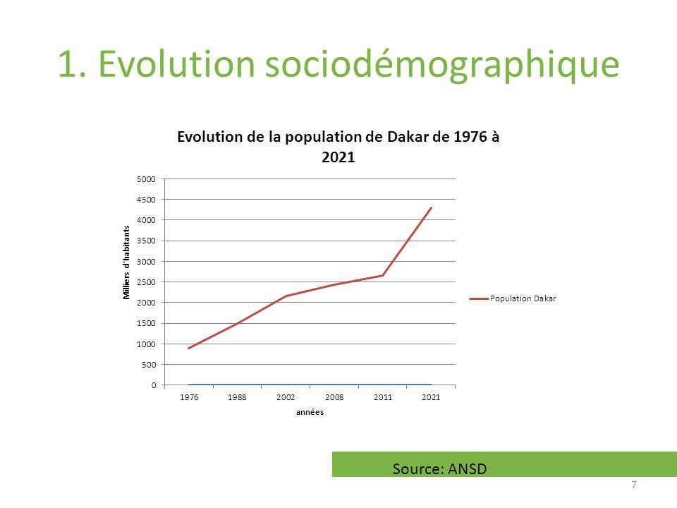 1. Evolution sociodémographique Source: ANSD 7