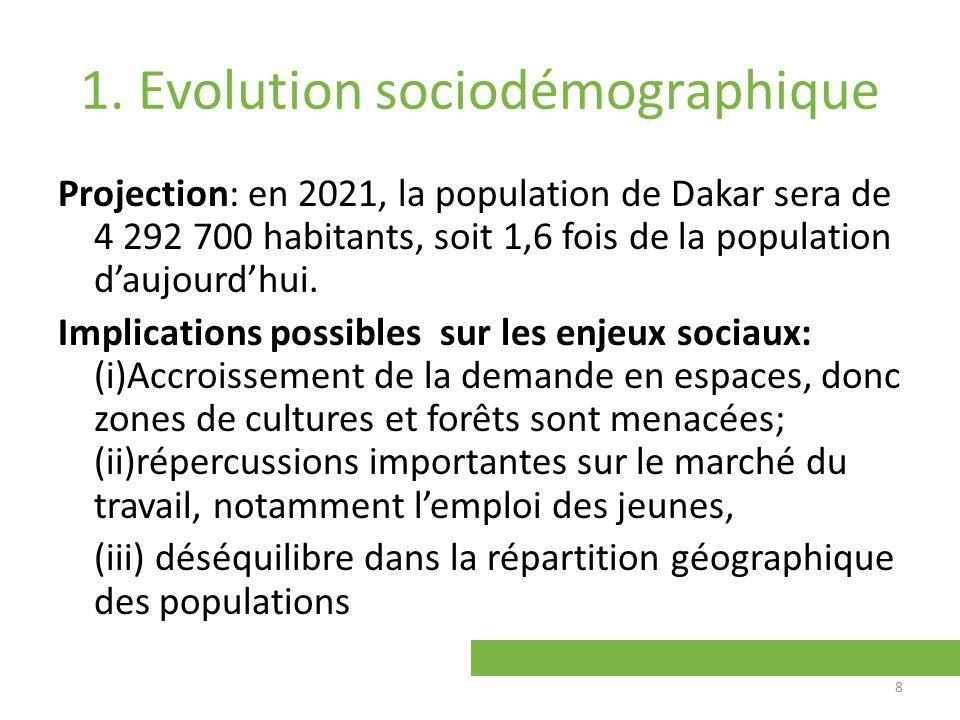 1. Evolution sociodémographique Projection: en 2021, la population de Dakar sera de 4 292 700 habitants, soit 1,6 fois de la population daujourdhui. I