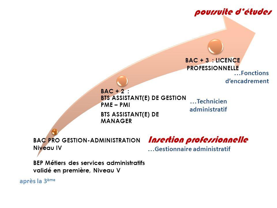 BAC PRO GESTION-ADMINISTRATION Niveau IV BEP Métiers des services administratifs validé en première, Niveau V BAC + 2 : BTS ASSISTANT(E) DE GESTION PM