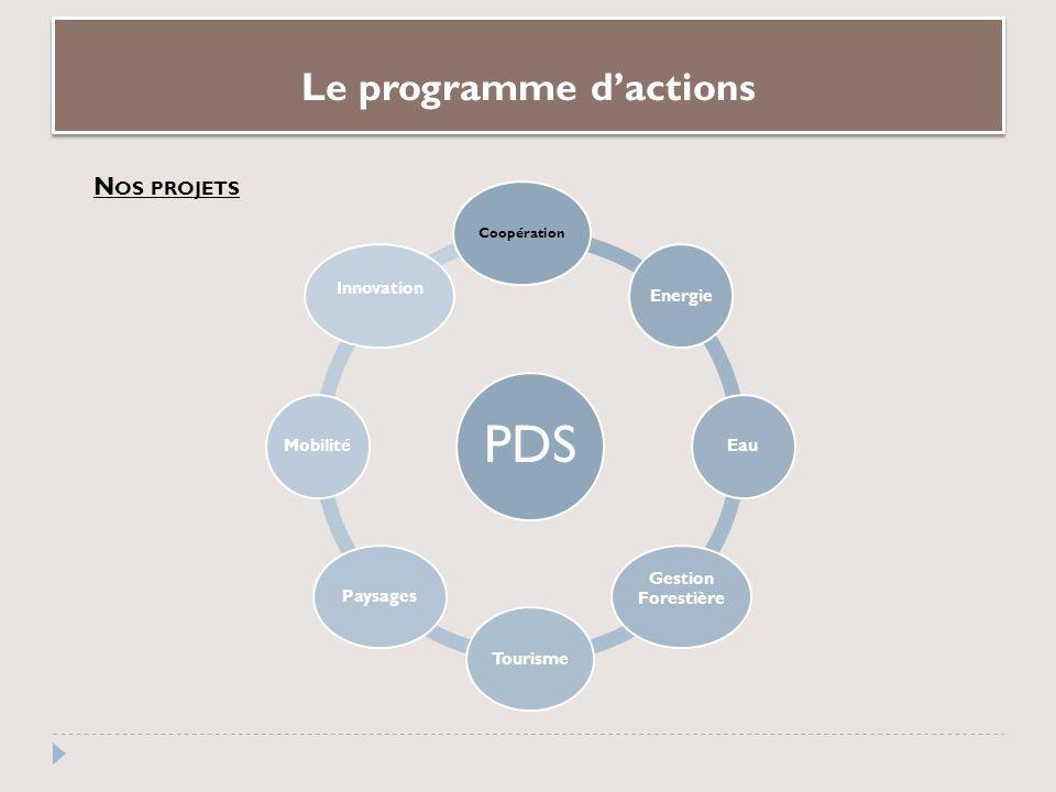 Le programme dactions PDS Coopération EnergieEau Gestion Forestière TourismePaysagesMobilité Innovation N OS PROJETS