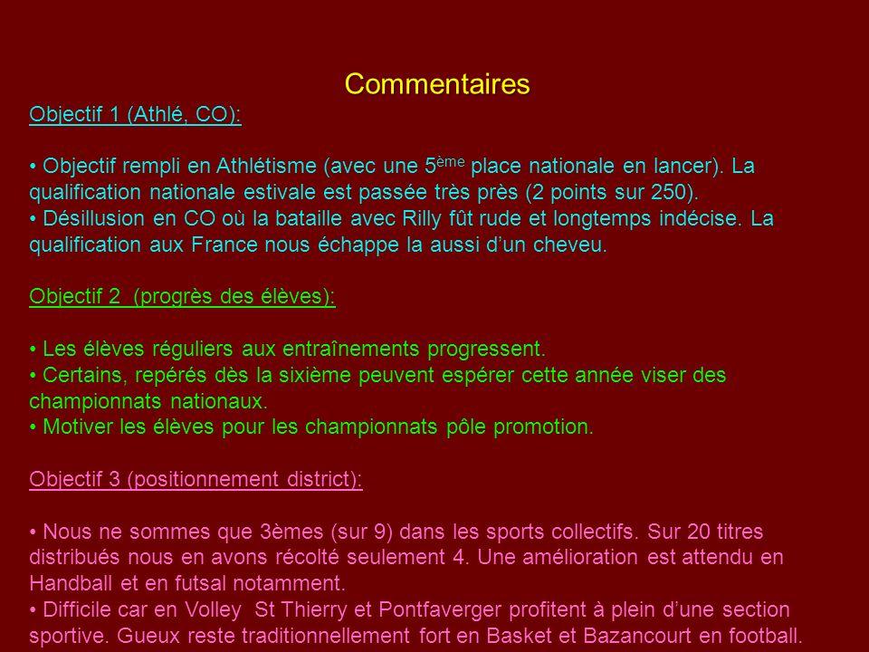 Commentaires Objectif 1 (Athlé, CO): Objectif rempli en Athlétisme (avec une 5 ème place nationale en lancer). La qualification nationale estivale est