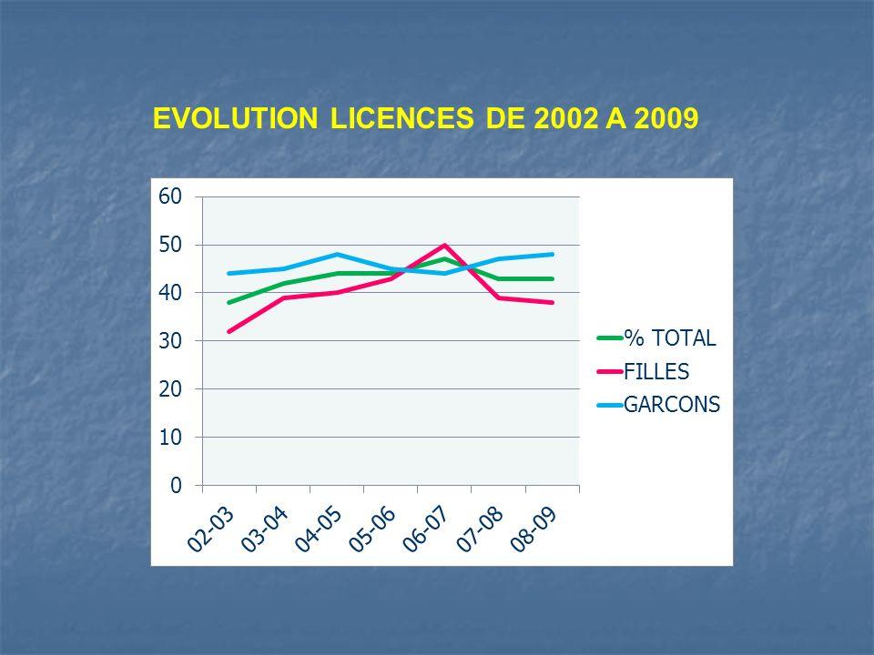 EVOLUTION LICENCES DE 2002 A 2009