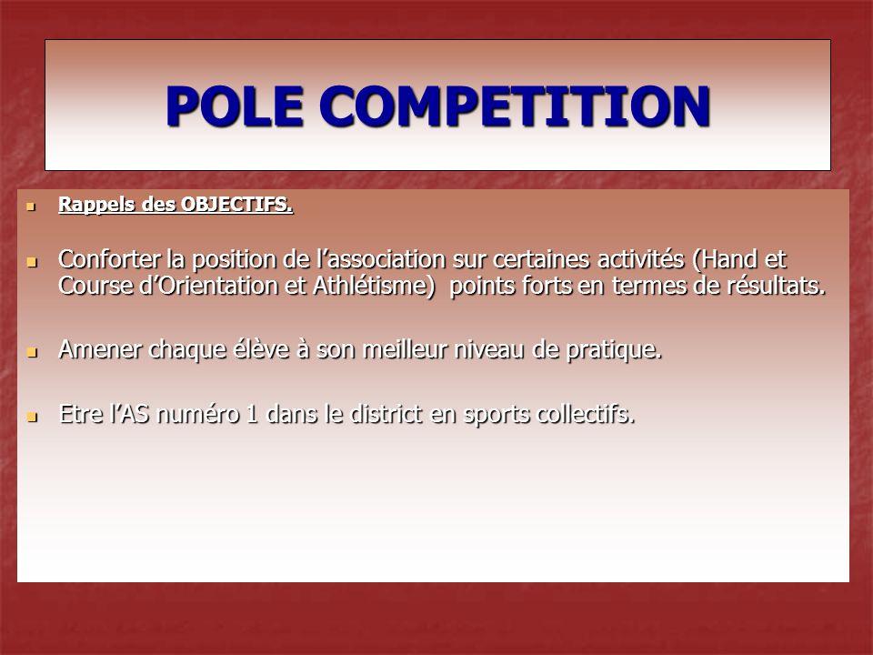 ACTIVITESOBJECTIFS FIXES POUR 2008 - 2009 RESULTATS OBTENUS Commentaires OBJECTIFS 2009 – 2010 COURSE ORIENTATION Qualifier une équipe aux championnats de France.