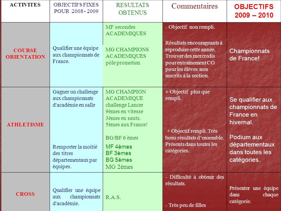 ACTIVITESOBJECTIFS FIXES POUR 2008 - 2009 RESULTATS OBTENUS Commentaires OBJECTIFS 2009 - 2010 GYMNASTIQUE Se qualifier aux départementaux.