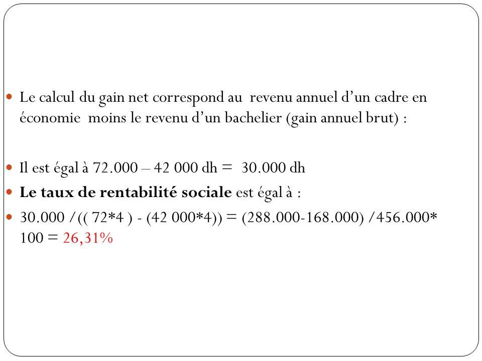 Le calcul du gain net correspond au revenu annuel dun cadre en économie moins le revenu dun bachelier (gain annuel brut) : Il est égal à 72.000 – 42 000 dh = 30.000 dh Le taux de rentabilité sociale est égal à : 30.000 /(( 72*4 ) - (42 000*4)) = (288.000-168.000) /456.000* 100 = 26,31%